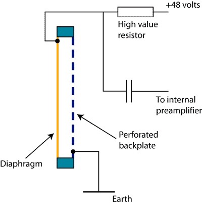Condenser mic (kondensaattorimikrofoni)