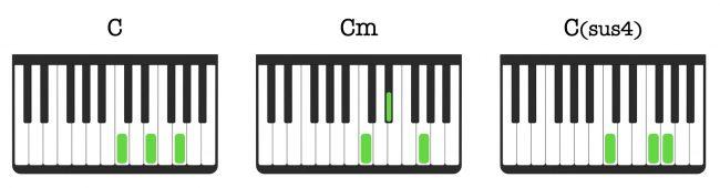 Otteet pianolla